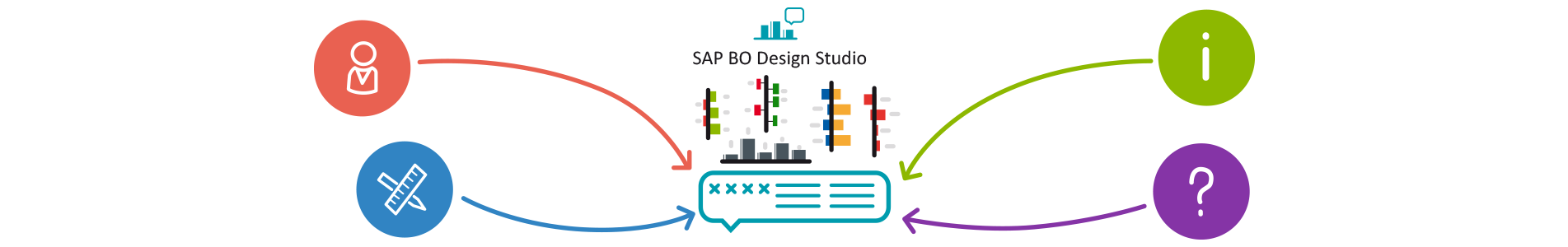 SAP BO Design
